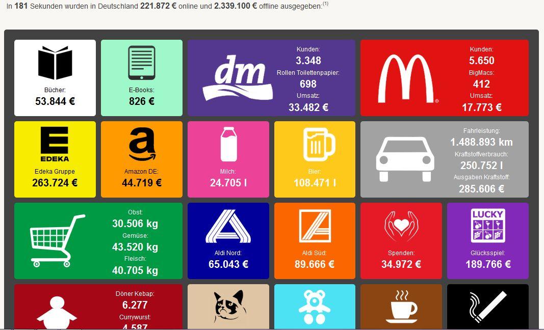 Screenshot Infografik Konsumentwicklung